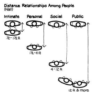 people-relationship-distance1